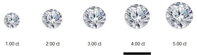 Round Cut Diamond Sizes