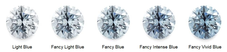Blue Man-Made Diamonds Color Intensity
