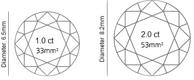 Size Difference Between a 1ct and 2ct Diamond