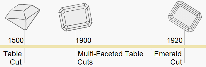 Emerald Cut Diamond History