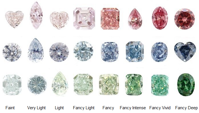 Diamond Color Intensities