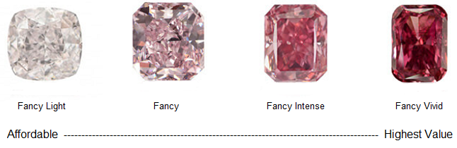 Affordable Diamond Color