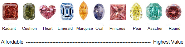 Affordable Diamond Shapes