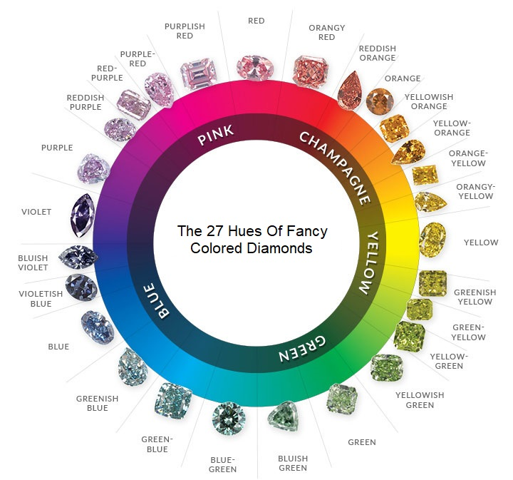 Diamond Color Wheel