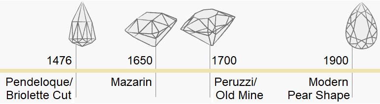 Pear Cut Diamond History